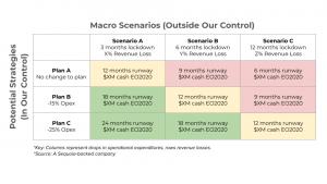 Macro Scenarios by Sequoia Capital